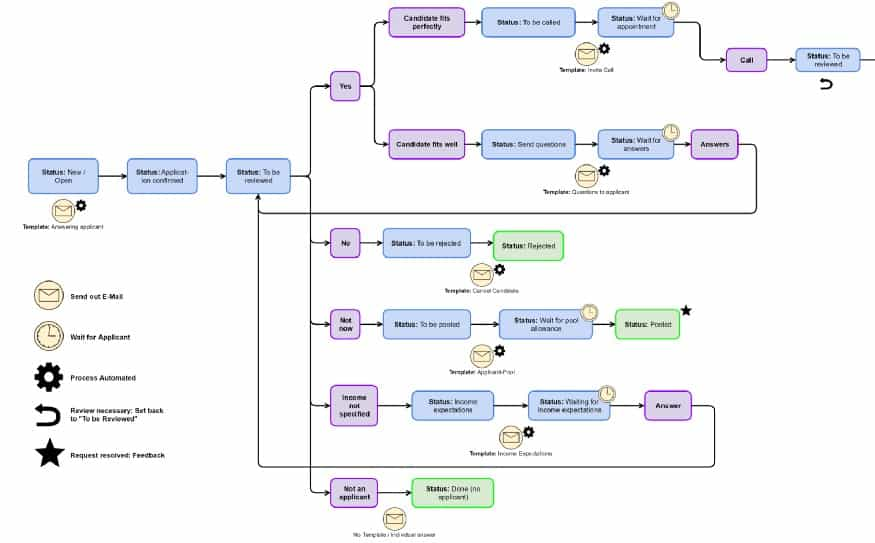 Internal-Workflow-1