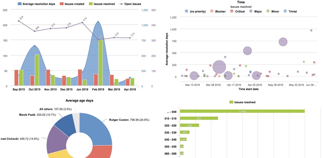 Project-reporting-academy-1-final-dashboard-profields-eazyBI