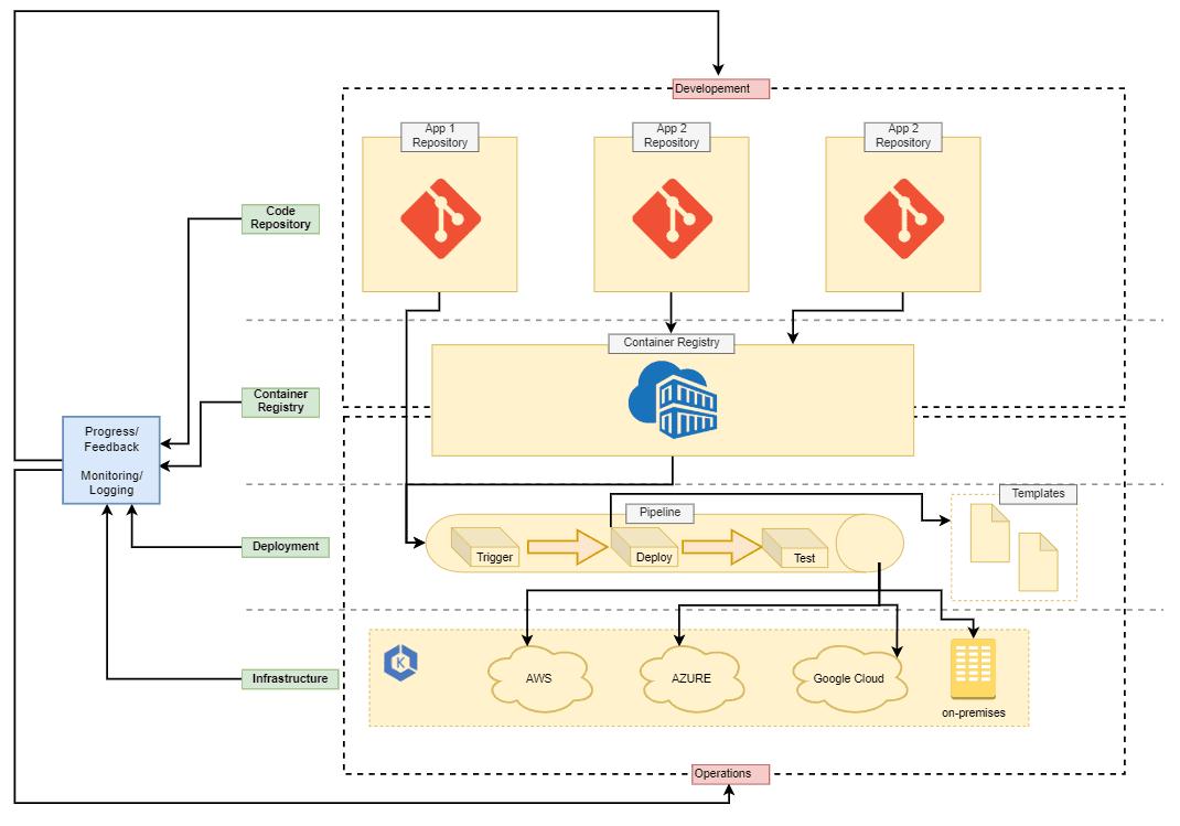 Bereitstellung / Deployment von Atlassian Software mit AWS und Spinnaker - Workflow und Infrastruktur