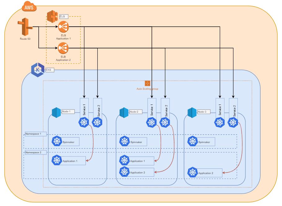 Bereitstellung / Deployment von Atlassian Software mit Spinnaker, AWS und Kubernetes