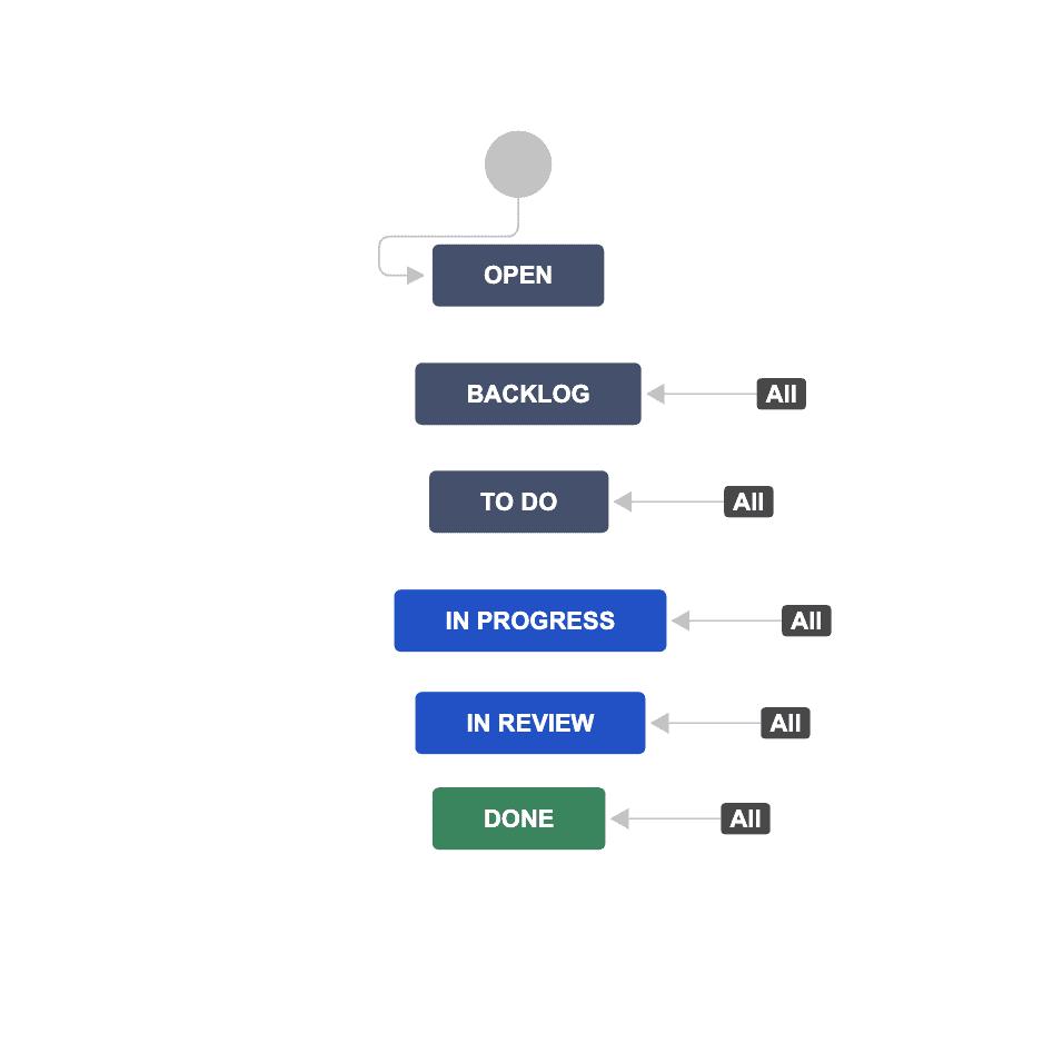 Jira Simple Workflow