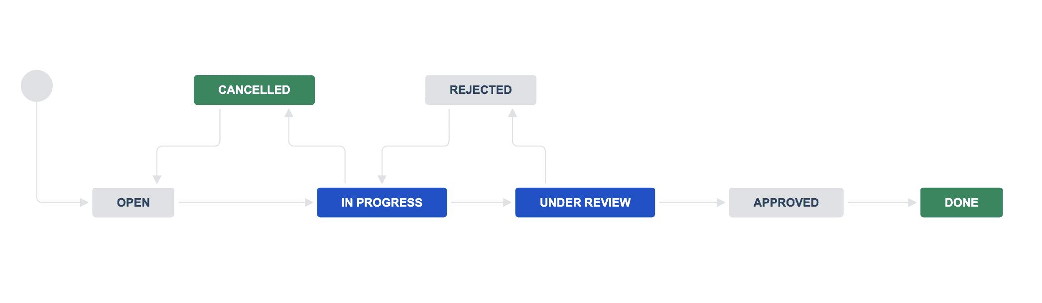 Jira Support & Service Workflow