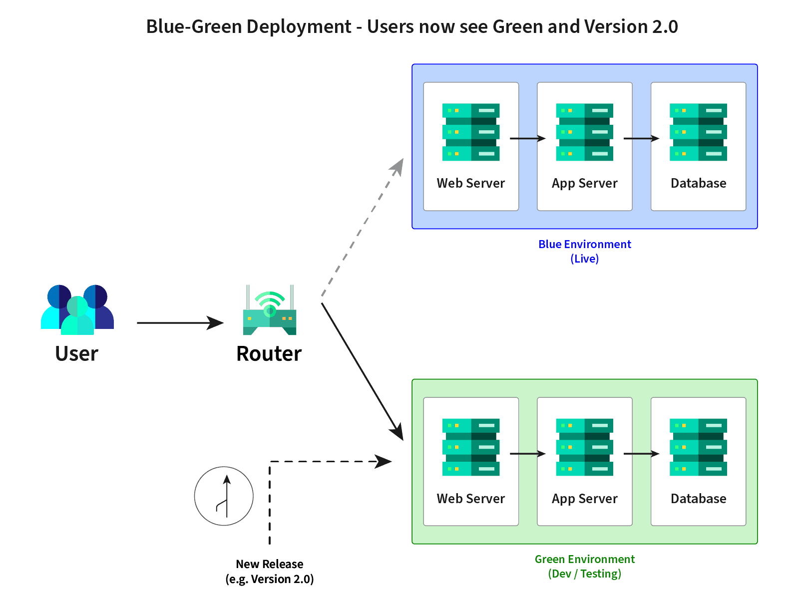 Continuous Integration & Delivery and Blue-Green Deployment