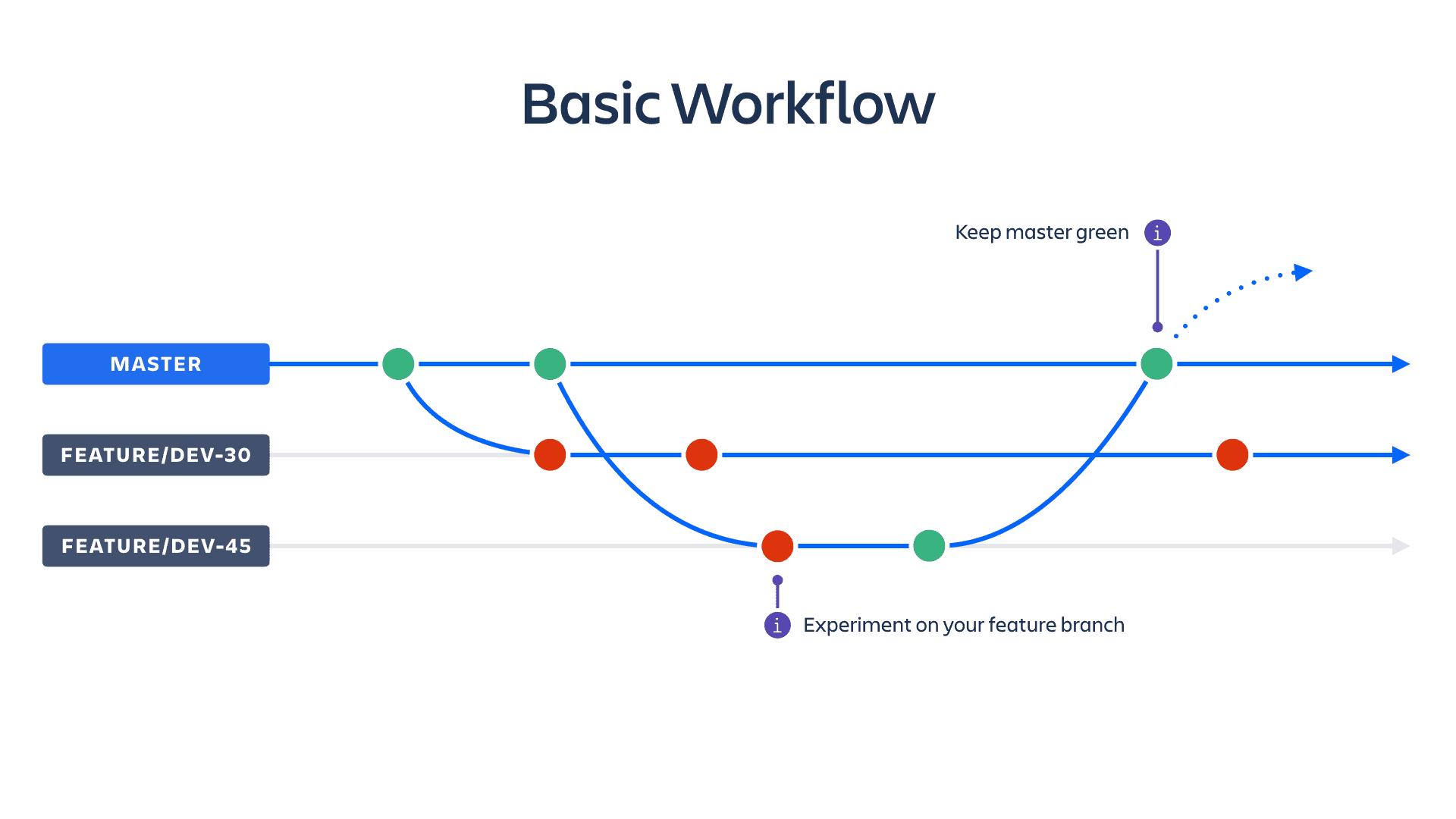 CI/CD Workflow und Feature Branching als DevOps Pain