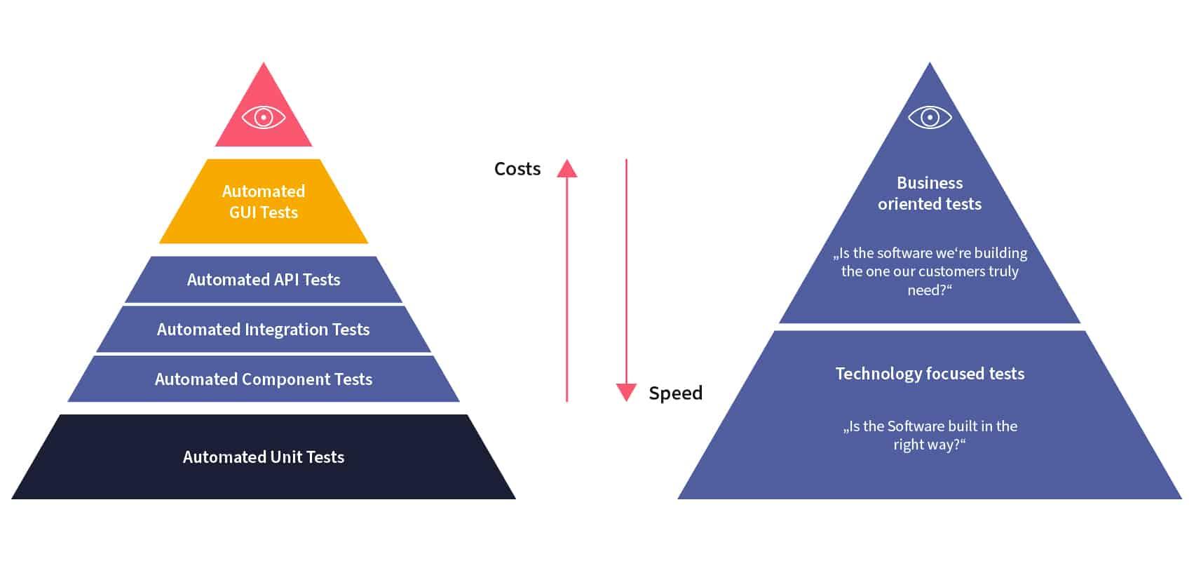 Schnellere Markteinführung mit DevOps und Automatisiertes Testen