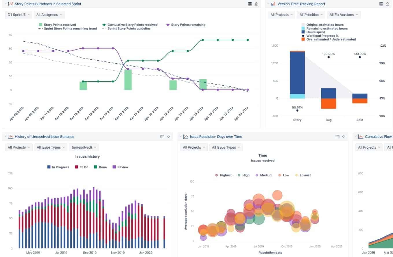Jira Business Intelligence Reports
